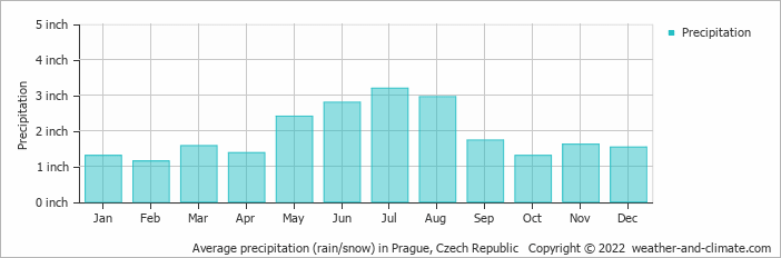 Average precipitation (rain/snow) in Prague, Czech Republic   Copyright © 2020 www.weather-and-climate.com