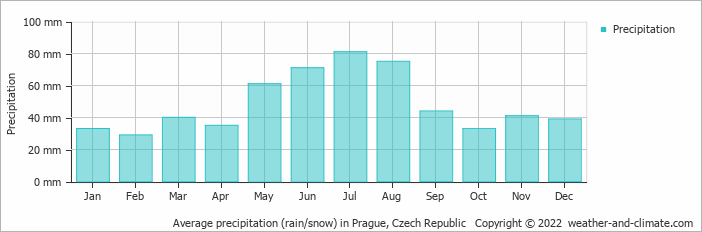 Average precipitation (rain/snow) in Prague, Czech Republic