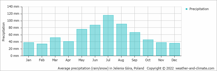 Average precipitation (rain/snow) in Klodzko, Poland   Copyright © 2017 www.weather-and-climate.com