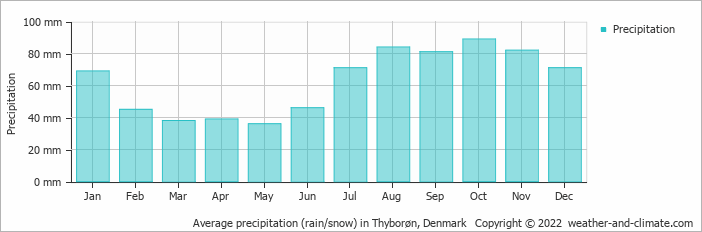 Average precipitation (rain/snow) in Thyborøn, Denmark   Copyright © 2017 www.weather-and-climate.com