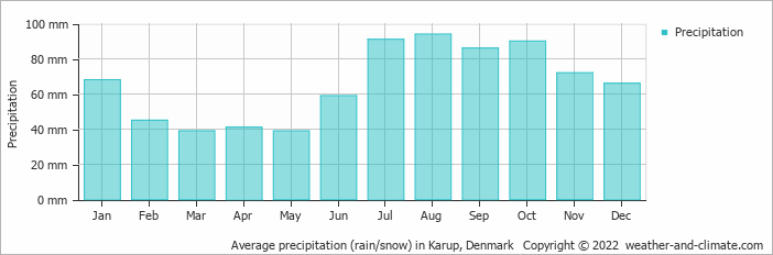 Average precipitation (rain/snow) in Karup, Denmark   Copyright © 2017 www.weather-and-climate.com