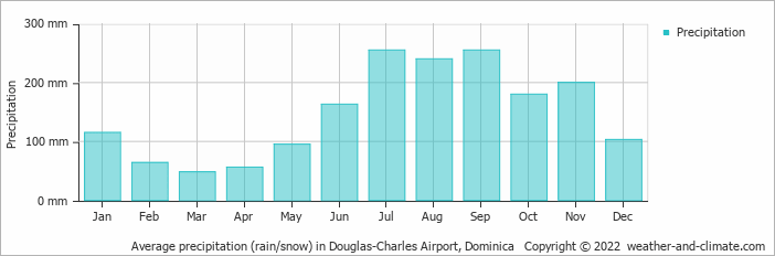 Average precipitation (rain/snow) in Melville Hall, Dominican Republic   Copyright © 2017 www.weather-and-climate.com