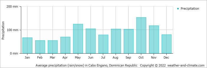 Average precipitation (rain/snow) in Cabo Engano, Dominican Republic   Copyright © 2017 www.weather-and-climate.com