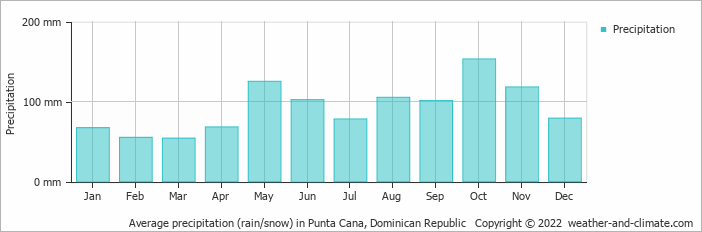 Average precipitation (rain/snow) in Cabo Engano, Dominican Republic   Copyright © 2018 www.weather-and-climate.com