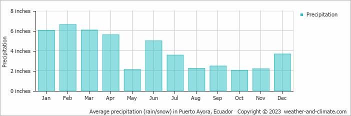 Average precipitation (rain/snow) in Puerto Ayora, Ecuador
