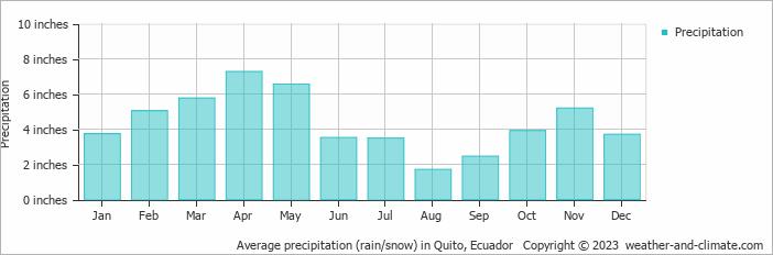 Average precipitation (rain/snow) in Quito, Ecuador