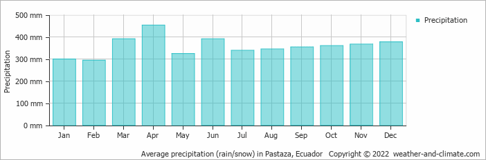 Average precipitation (rain/snow) in Pastaza, Ecuador   Copyright © 2020 www.weather-and-climate.com
