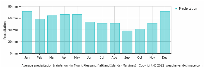 Average precipitation (rain/snow) in Mount Pleasant, Falkland Islands (Malvinas)   Copyright © 2018 www.weather-and-climate.com