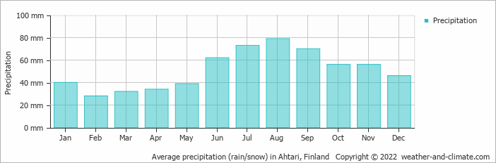 Average precipitation (rain/snow) in Ahtari, Finland   Copyright © 2017 www.weather-and-climate.com