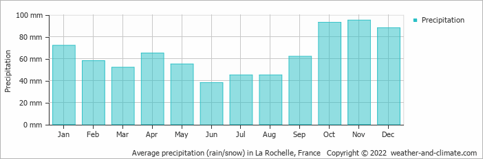 Average precipitation (rain/snow) in Poitiers, France   Copyright © 2019 www.weather-and-climate.com