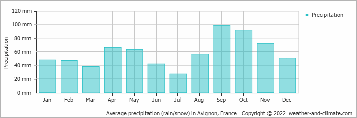 Average precipitation (rain/snow) in Avignon, France   Copyright © 2015 www.weather-and-climate.com