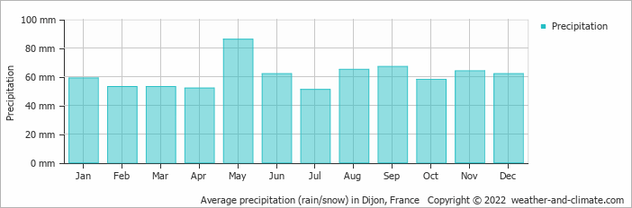 Average precipitation (rain/snow) in Dijon, France   Copyright © 2017 www.weather-and-climate.com