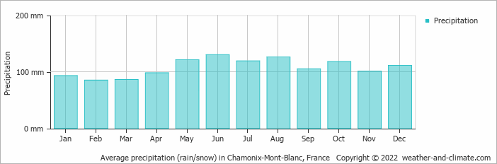 Average precipitation (rain/snow) in Chamonix-Mont-Blanc, France   Copyright © 2015 www.weather-and-climate.com