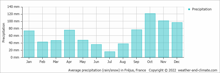 Average precipitation (rain/snow) in Monaco, France   Copyright © 2019 www.weather-and-climate.com