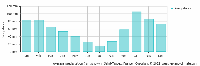 Average precipitation (rain/snow) in Toulon, France   Copyright © 2017 www.weather-and-climate.com