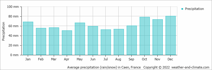 Average precipitation (rain/snow) in Abbeville, France   Copyright © 2017 www.weather-and-climate.com