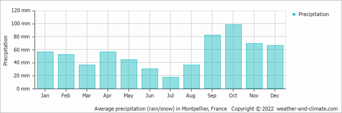 Average precipitation (rain/snow) in Marseille, France   Copyright © 2018 www.weather-and-climate.com