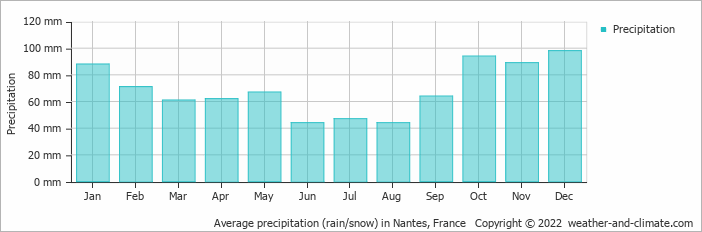 Average precipitation (rain/snow) in Rennes, France   Copyright © 2019 www.weather-and-climate.com
