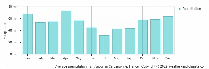 Average precipitation (rain/snow) in Las Escaldas, Andorra   Copyright © 2019 www.weather-and-climate.com