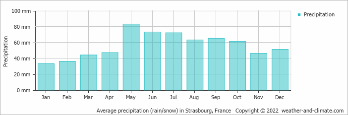 Average precipitation (rain/snow) in Karlsruhe, Germany   Copyright © 2018 www.weather-and-climate.com