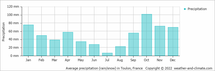 Average precipitation (rain/snow) in Toulon, France   Copyright © 2020 www.weather-and-climate.com