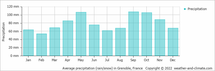 Average precipitation (rain/snow) in Sion, Switzerland   Copyright © 2018 www.weather-and-climate.com