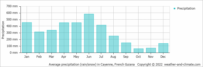 Average precipitation (rain/snow) in Cayenne, Suriname   Copyright © 2018 www.weather-and-climate.com