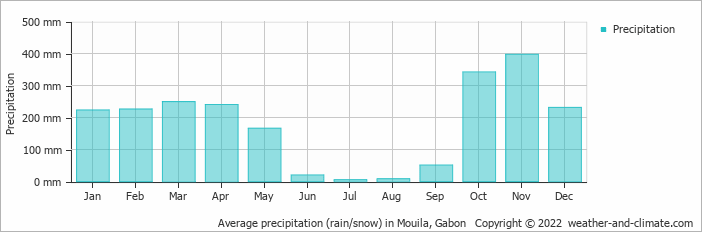 Average precipitation (rain/snow) in Mouila, Gabon   Copyright © 2018 www.weather-and-climate.com