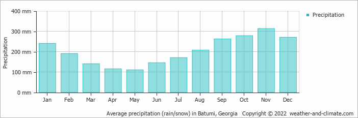 Average precipitation (rain/snow) in Kars, Turkey   Copyright © 2018 www.weather-and-climate.com