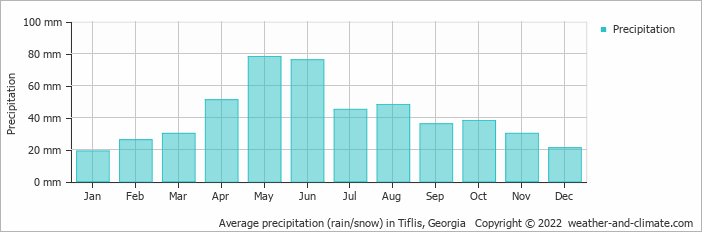 Average precipitation (rain/snow) in Tiflis, Georgia   Copyright © 2020 www.weather-and-climate.com