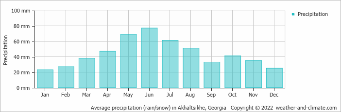 Average precipitation (rain/snow) in Tiflis, Georgia   Copyright © 2017 www.weather-and-climate.com
