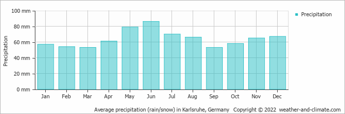 Average precipitation (rain/snow) in Karlsruhe, Germany   Copyright © 2019 www.weather-and-climate.com