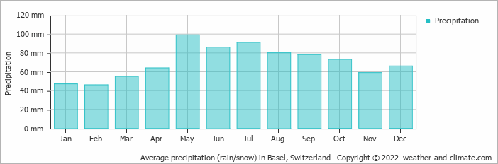 Average precipitation (rain/snow) in Basel, Switzerland   Copyright © 2020 www.weather-and-climate.com