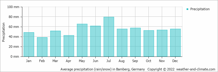 Average precipitation (rain/snow) in Cheb, Czech Republic   Copyright © 2019 www.weather-and-climate.com
