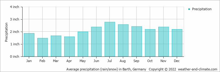 Average precipitation (rain/snow) in Barth, Germany   Copyright © 2020 www.weather-and-climate.com