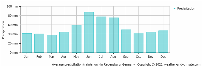 Average precipitation (rain/snow) in Regensburg, Germany   Copyright © 2020 www.weather-and-climate.com