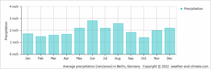 Average precipitation (rain/snow) in Berlin, Germany   Copyright © 2020 www.weather-and-climate.com