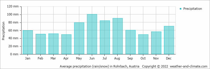 Average precipitation (rain/snow) in Rohrbach, Germany   Copyright © 2019 www.weather-and-climate.com