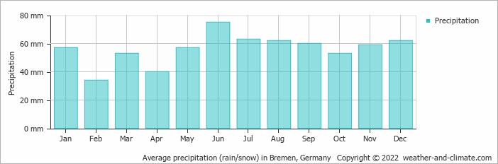 Average precipitation (rain/snow) in Hamburg, Germany   Copyright © 2017 www.weather-and-climate.com