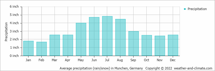 Average precipitation (rain/snow) in Munchen, Germany   Copyright © 2020 www.weather-and-climate.com