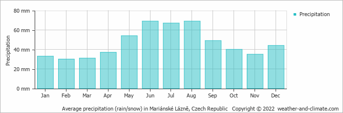 Average precipitation (rain/snow) in Mariánské Lázně, Czech Republic   Copyright © 2020 www.weather-and-climate.com