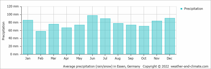 Average precipitation (rain/snow) in Essen, Germany   Copyright © 2017 www.weather-and-climate.com
