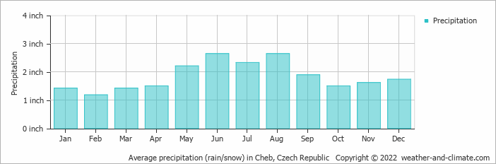 Average precipitation (rain/snow) in Cheb, Czech Republic   Copyright © 2020 www.weather-and-climate.com