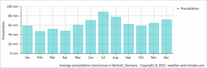 Average precipitation (rain/snow) in Bocholt, Germany   Copyright © 2020 www.weather-and-climate.com