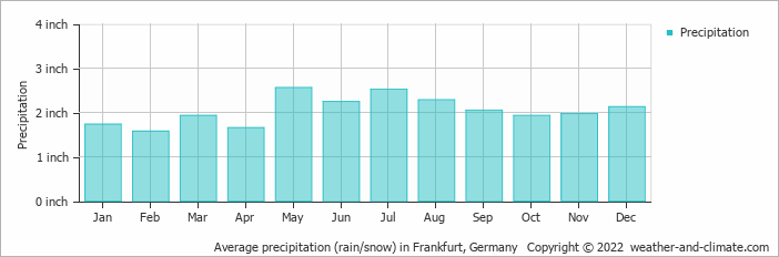 Average precipitation (rain/snow) in Frankfurt, Germany   Copyright © 2020 www.weather-and-climate.com