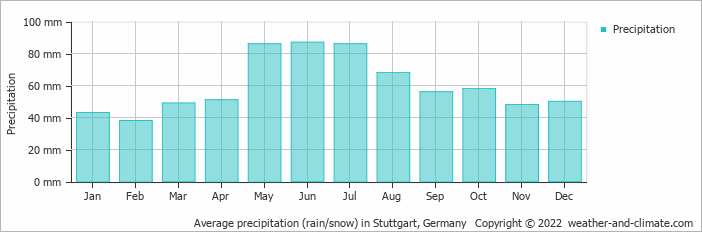 Average precipitation (rain/snow) in Feldberg, Germany   Copyright © 2020 www.weather-and-climate.com