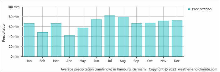 Average precipitation (rain/snow) in Hamburg, Germany