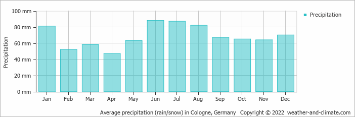 Average precipitation (rain/snow) in Cologne, Germany   Copyright © 2020 www.weather-and-climate.com