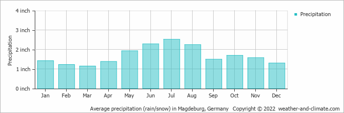 Average precipitation (rain/snow) in Magdeburg, Germany   Copyright © 2020 www.weather-and-climate.com