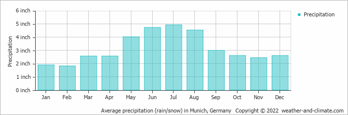 Average precipitation (rain/snow) in Munich, Germany   Copyright © 2020 www.weather-and-climate.com
